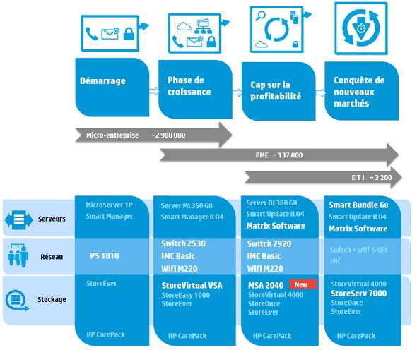 HP PME 2013