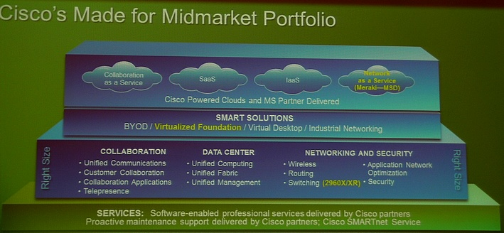 Cisco Portfolio PME