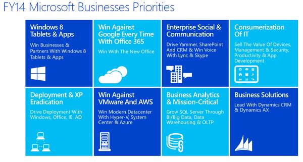 WPC 2013 top priorities