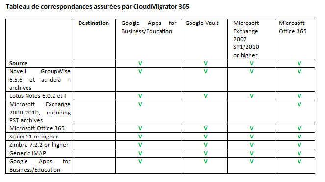 Cloudmigrator 365 tableau correspondances