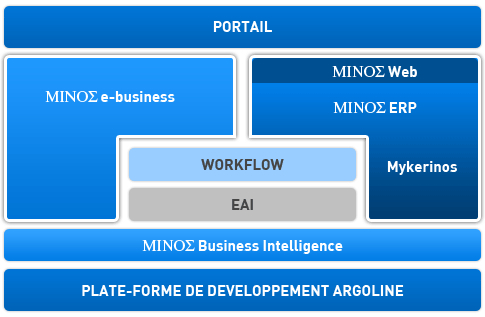 Le Concept MINOΣ business suite