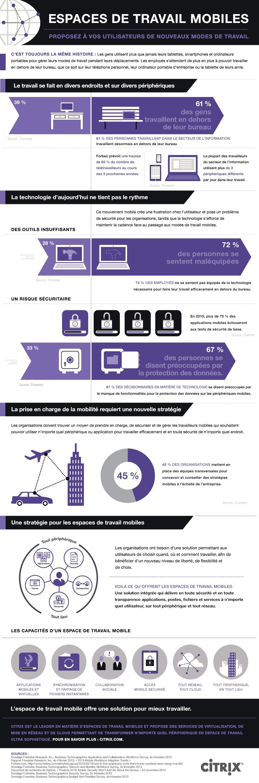 Infographie Citrix travail mobile 2014