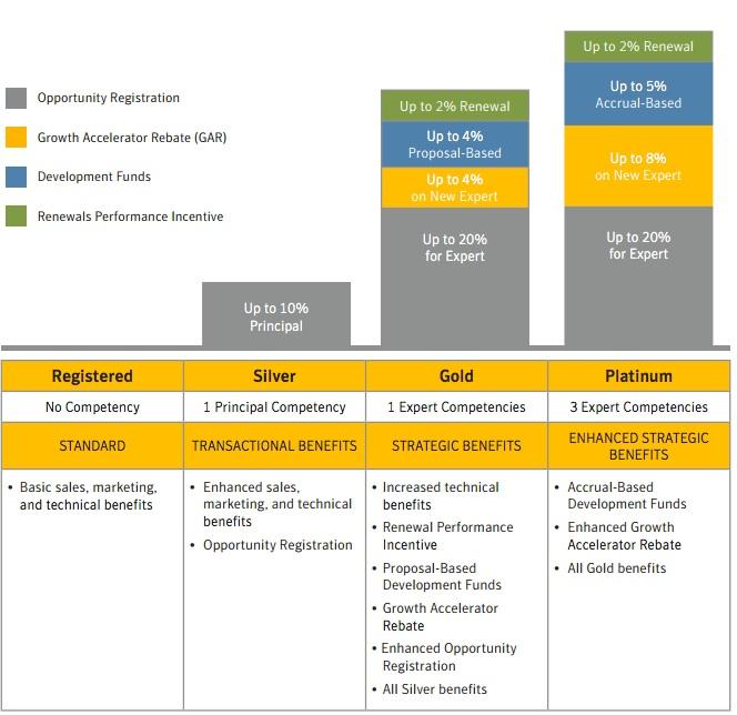 benefices programme partenaires Symantec