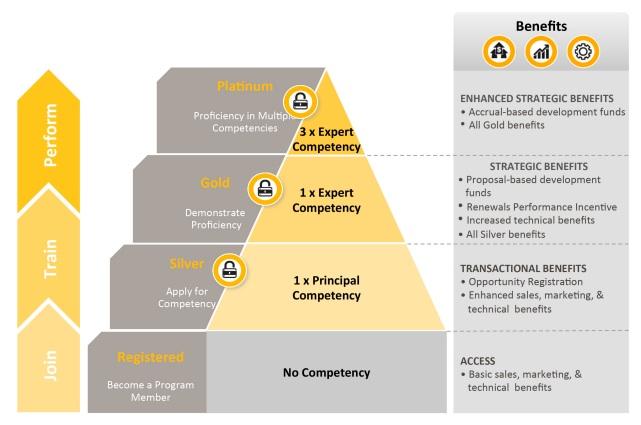 Nouveau programme partenaires Symantec