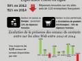 Infographie Eptica resaux sociaux
