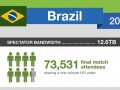 Infographie data Coupe du monde 2014 - Netapp