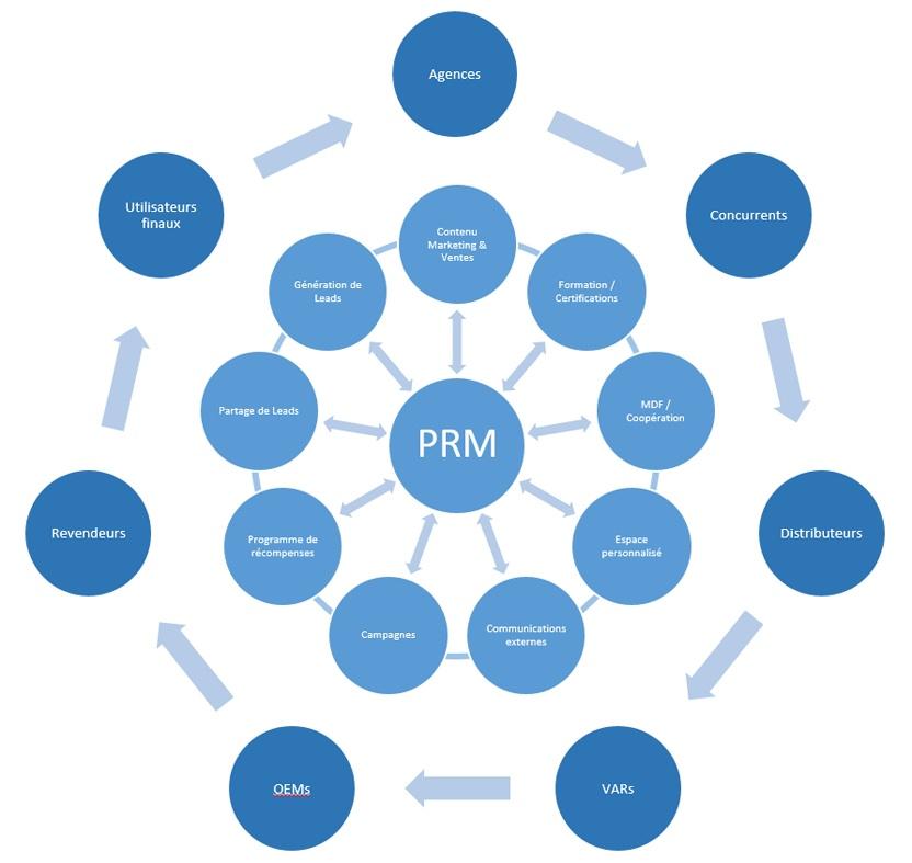 L'écosystème, au cœur des stratégies de distribution indirecte.