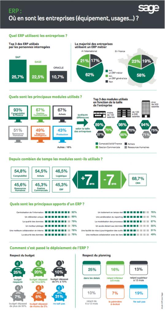Infographie ERP Sage 2014