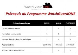 Niveaux de certifications Watchguard 2014