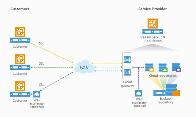 plateforme Veeam Cloud Connect
