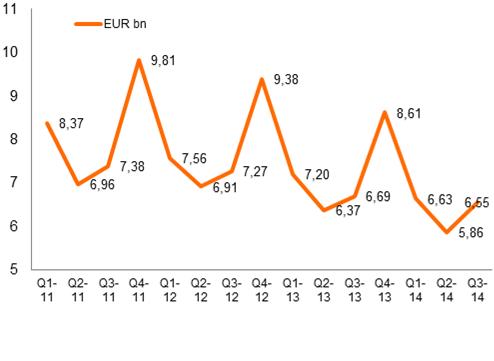 Evolution du chiffre d'affaires des biens d'équipement de la maison en France (en milliards d'euros)