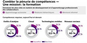 Etude « Workforce 2020 : Building a stratégique workforce for the future »,  SAP / Oxford Economics - 2014