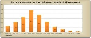 Nombre de partenaires par tranche de revenus annuels Print (hors copieurs) - CompuBase 2014