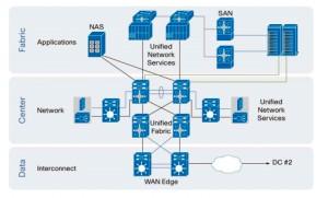 Cisco Data Center Fabric