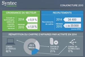 Le recrutement et la croissance du secteur en 2015 - Infographie Syntec