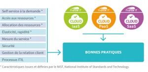 Caractéristiques issues et définies par le NIST