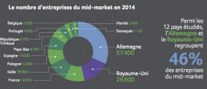 Etude Sage European economic impact :  le nombre d'entreprises du mid-market