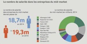 Etude Sage European economic impact : le nombre de salaries dans les entreprises du mid-market