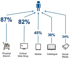 Quel canal de vente utilisez-vous le plus ?