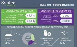 bilan perspectives syntec 2015 2016