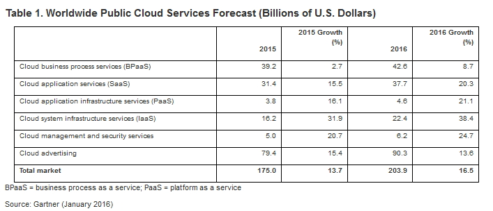 Gartner-Services-Cloud
