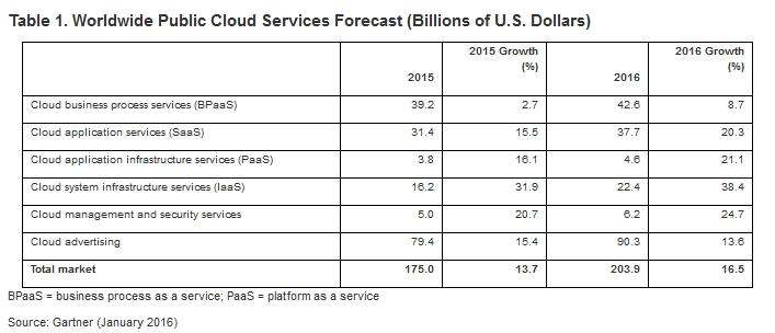 Gartner-Services-Cloud