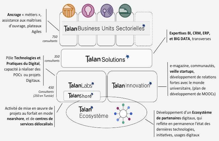 Organisation et offres du groupe Talan