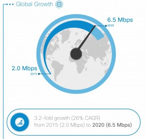 Average mobile connection speed growth VNI Cisco