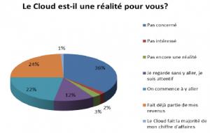 Le marché du Cloud