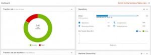 Dell Rapid Recovery au portefeuille de TD Azlan