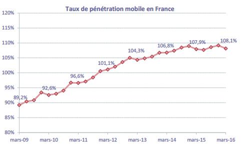Marché des communications électroniques mobiles France 2016