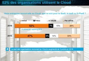 """Etude Netmediaeurope : """"Cloud, quel impact sur les entreprises ?"""""""