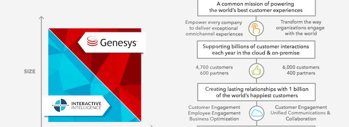 Partenaires et clients Genesys et Interactive Intelligence