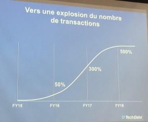 Le nombre de transaction augmente vite