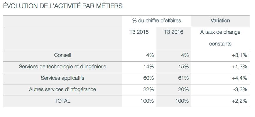 Résultats T3 2016 par métiers pour Capgmini