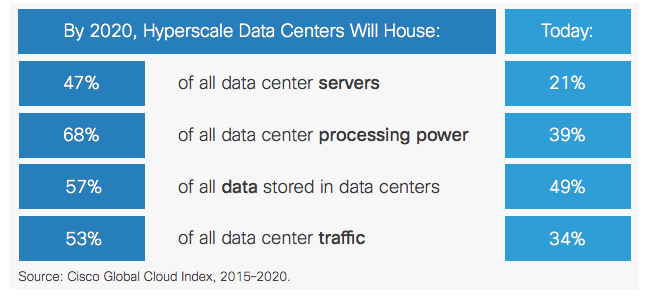 The Scale of Hyperscale