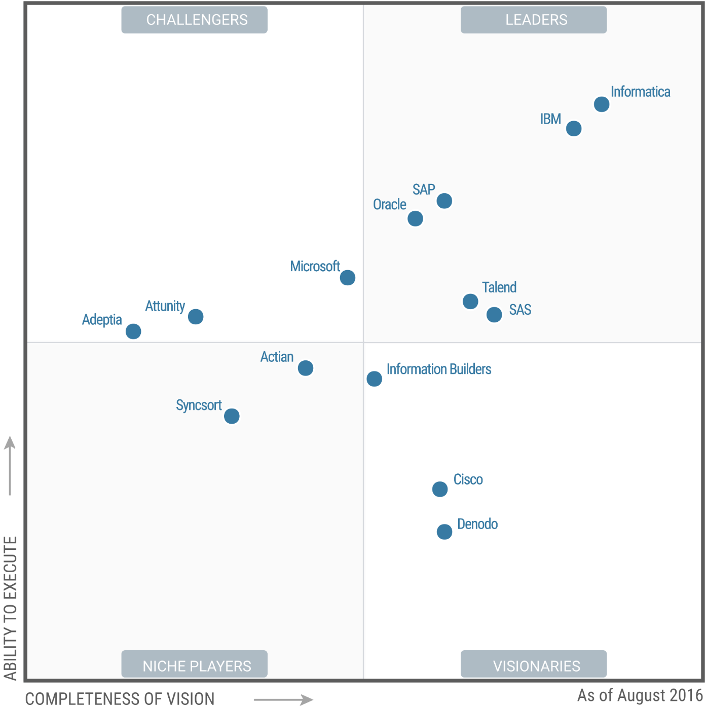 Magic Quadrant Figure 1. Magic Quadrant for Data Integration Tools