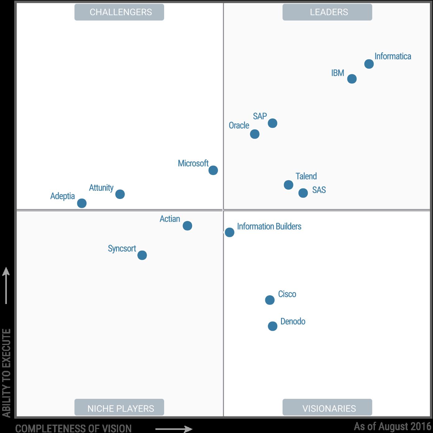 Magic Quadrant Figure 1. Magic Quadrant for Data Integration Tools