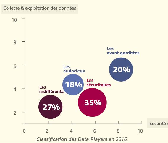 Baromètre des pratiques digitales 2016