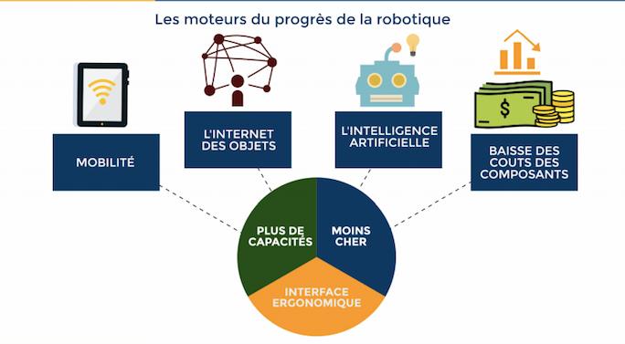 Etude robotique IDC - Décembre 2016