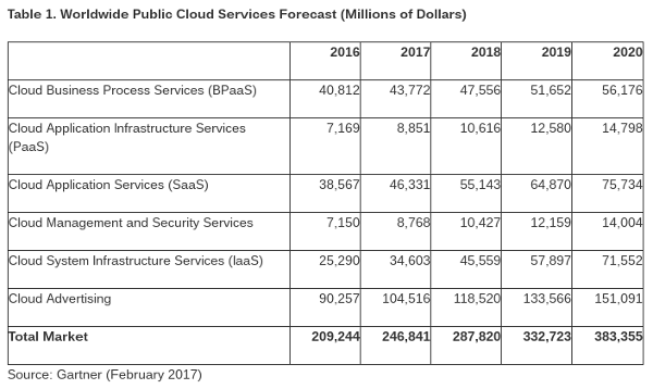 Gartner 2017_Worldwide Public Cloud Services Forecast