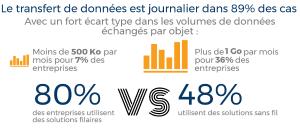 Internet des Objets : Parc et connectivité en France. Source : Etude IDC, mars 2017.