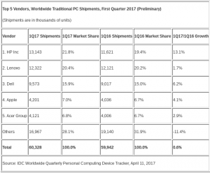 IDC Worldwide PC Shipments 1Q17