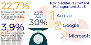 Content Management : le marché logiciel français. Source : Etude IDC, avril 2017.