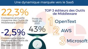 Le marché français des outils middleware. Source : Etude IDC mai 2017