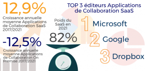 Le marché français des  applications de collaboration. Source : Etude IDC, mai 2017.