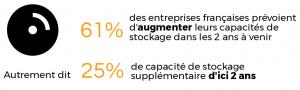 Stratégie stockage des entreprises françaises . Source : Étude IDC France, septembre 2017.
